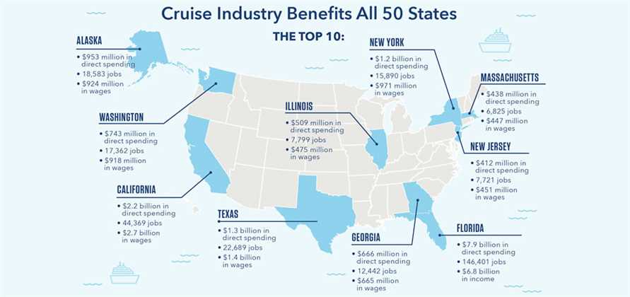Cruise spend reached a record US$21 billion in the US last year