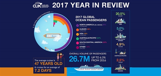 CLIA report shows almost 27 million people took a cruise in 2017