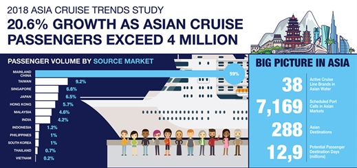 Asian ports to welcome 7,100 cruise calls in 2018