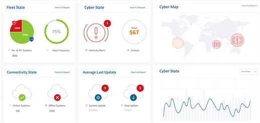 Naval Dome introduces dashboard to manage cybersecurity
