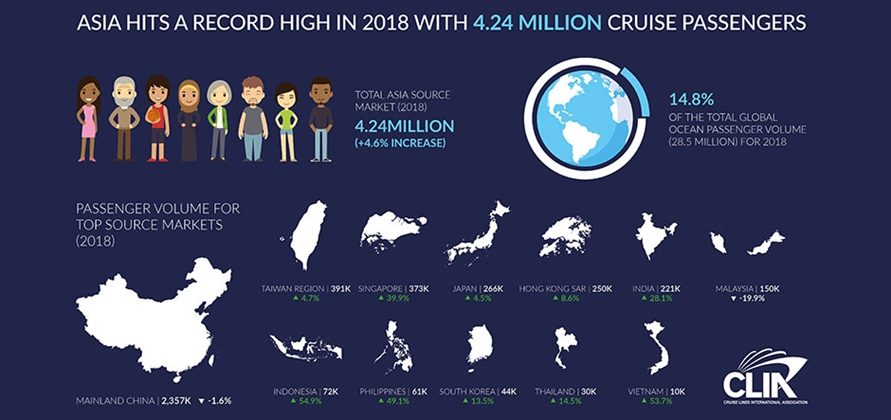 Cruise passenger source market hits all-time high in Asia
